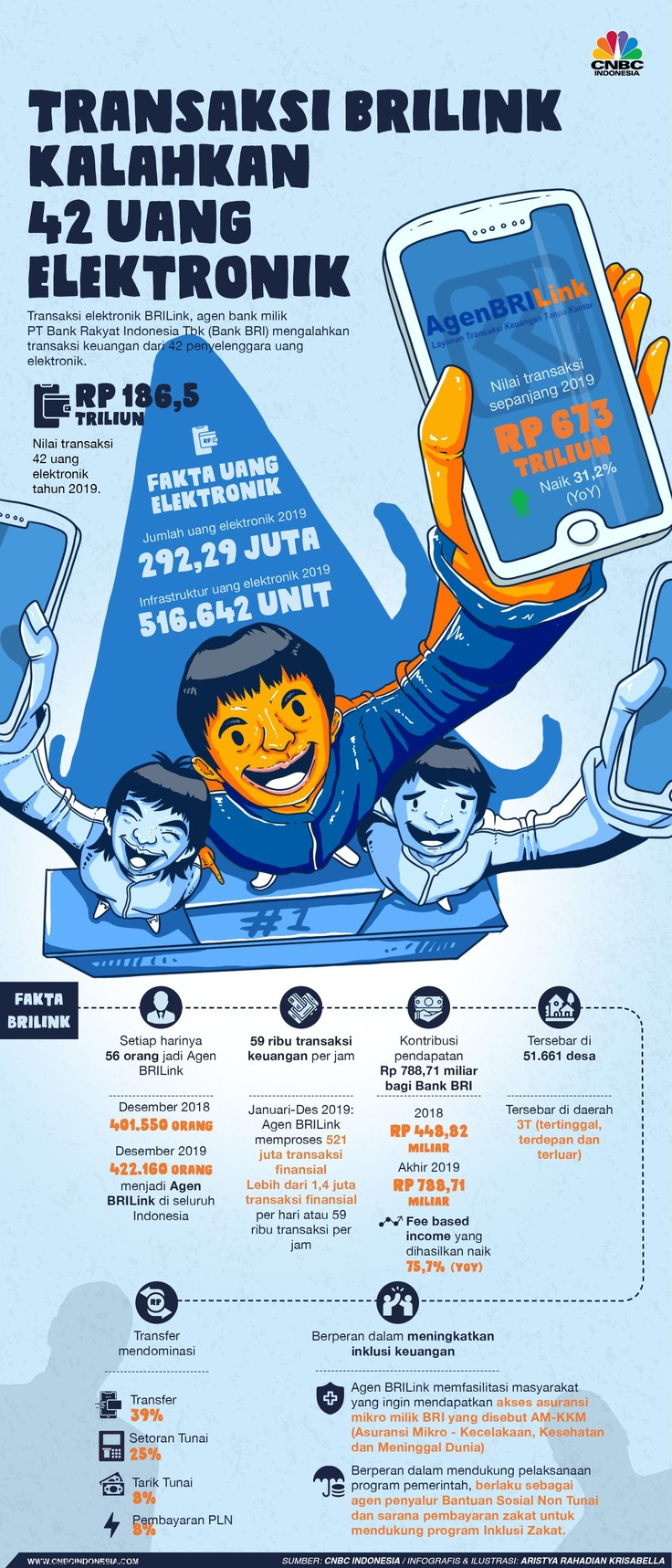 Pin Oleh Itsuullin Di Economy Finance And Accounting Infografis Elektronik Kalah