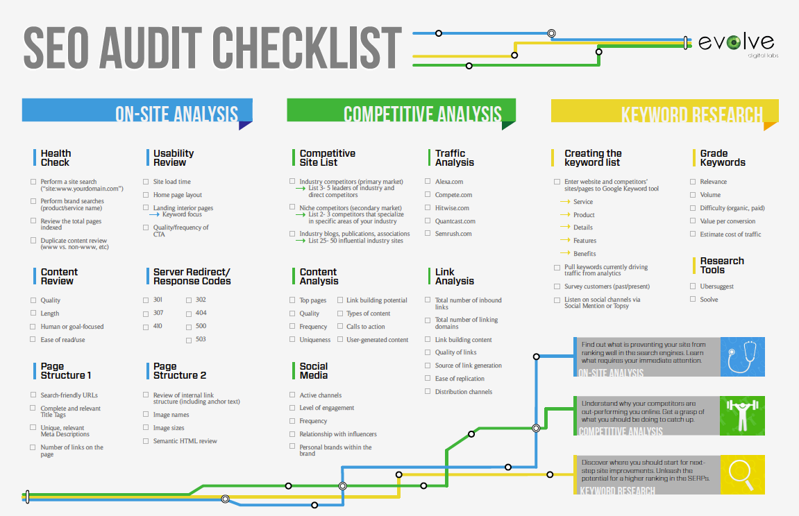 Free SEO Audit Checklist PDF - SEO Audit Template | Random ...
