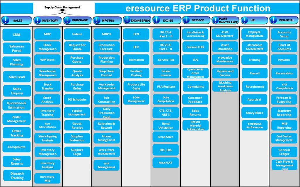 Pin by John Henshaw on ERP Functionality Pharmaceutical