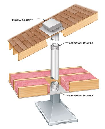 How To Fix A Noisy Vent Hood Damper Diy Repair Home Repair Vent Hood