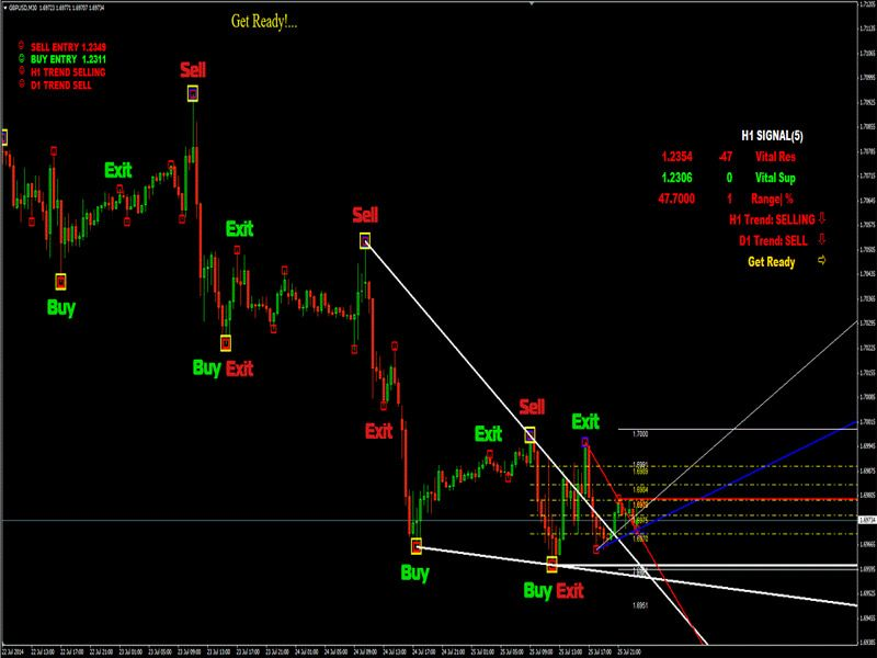 trading di binary option