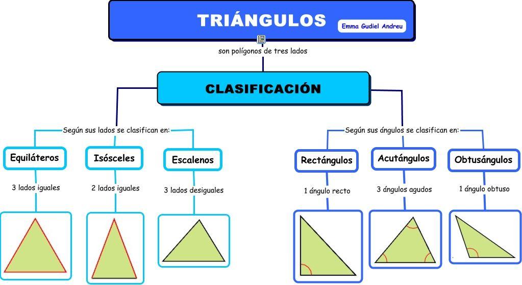 Triángulos Clasificacion De Triangulos Tipos De Angulos Triangulos