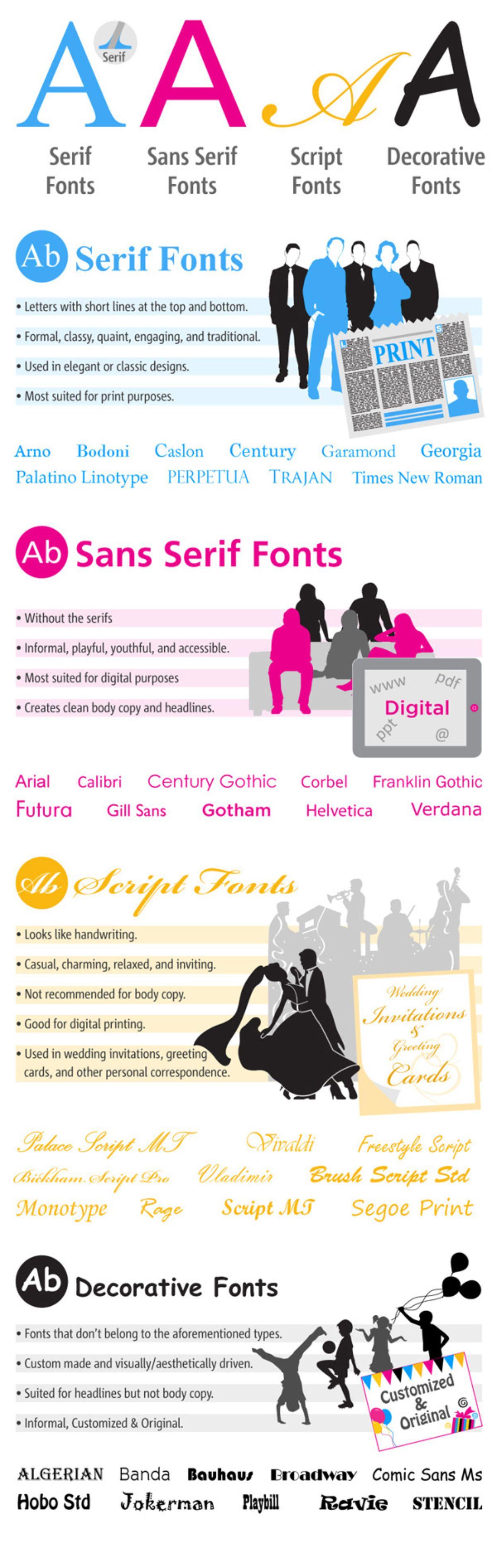 Una buena Font Guide para conocer la tipografía y su correcto uso.