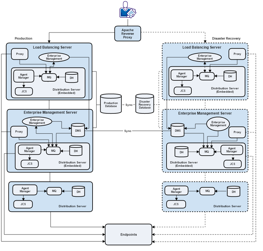 Disaster_Recovery_Architecture Disaster recovery
