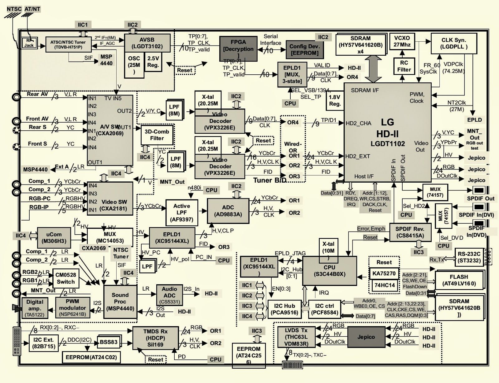 lg tv schematic diagram get free image about wiring tv   Circuit diagram,  Crt tv, Computer maintenance