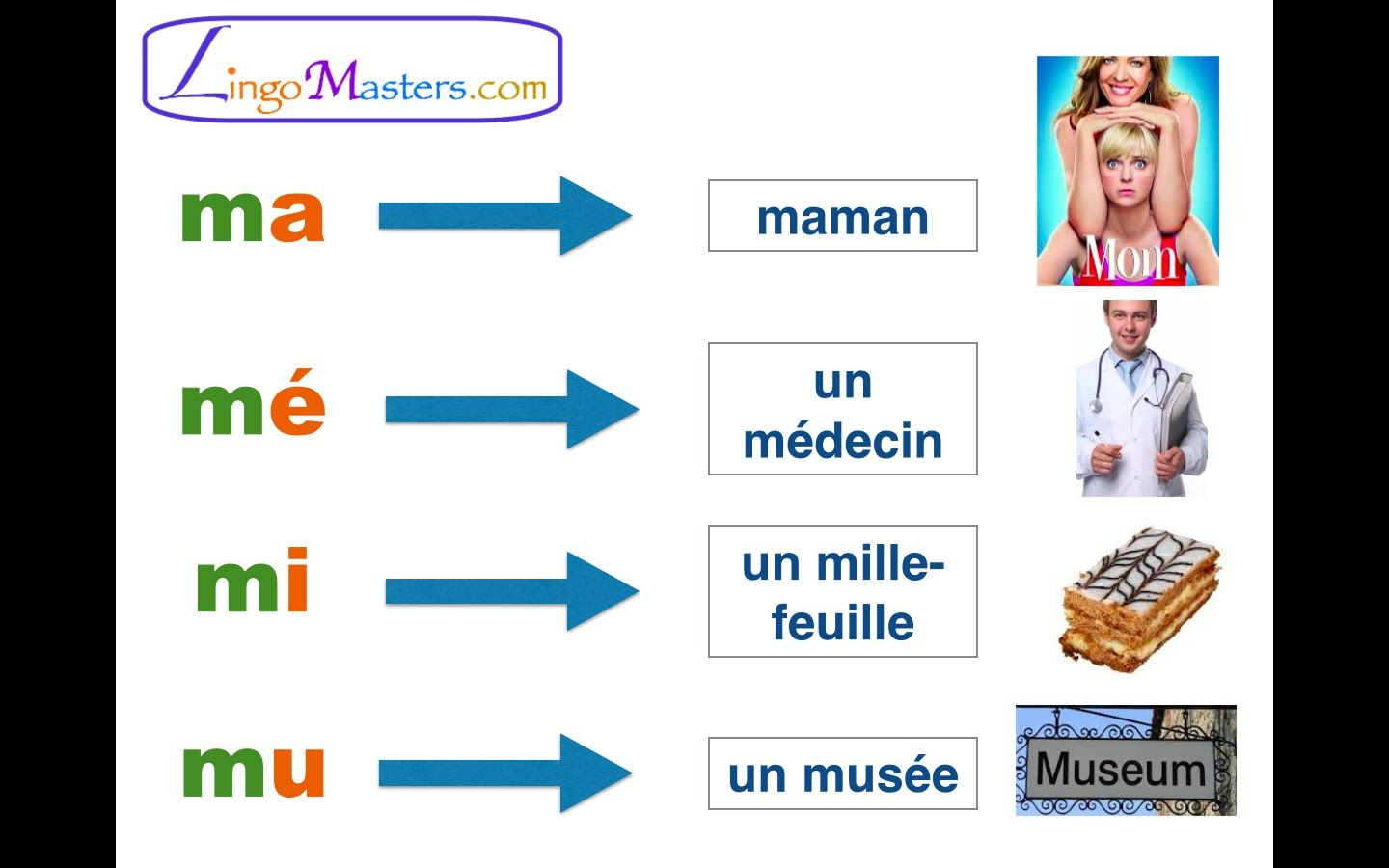 Learn French Pronunciation Part 1