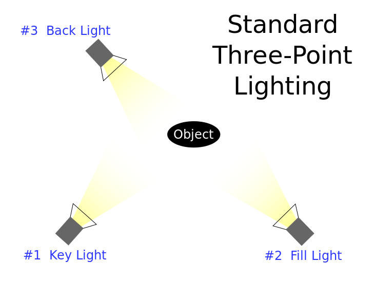 Remember That Three Point Lighting System You Learned So Much About But Still Couldn T Explain To Three Point Lighting Key Lighting Photography Lighting Setup