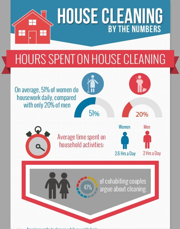 House Cleaning and Maid Service Statistics Home Infographics - house cleaning flyer