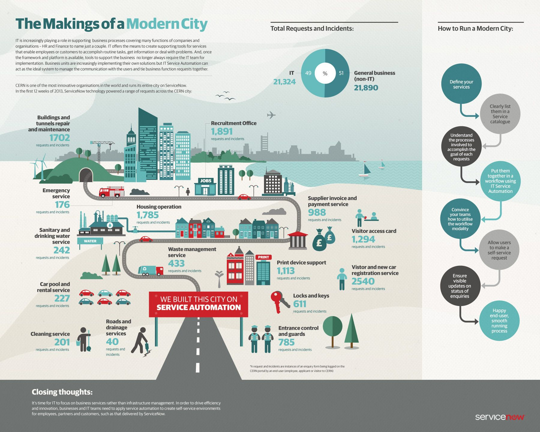 Pin By Xiangyu Wang On Flowchart 1 In 2020 Infographic Enterprise Architecture Modern City