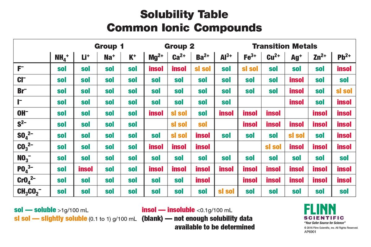 Solubility Rules Chart For Chemistry Classroom With