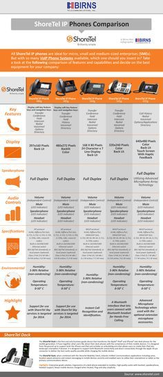 Check this Infographic comparing some of the most popular ShoreTel