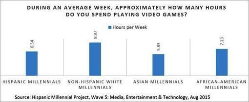 The Media, Entertainment And Technology World of Cross-cultural Millennials