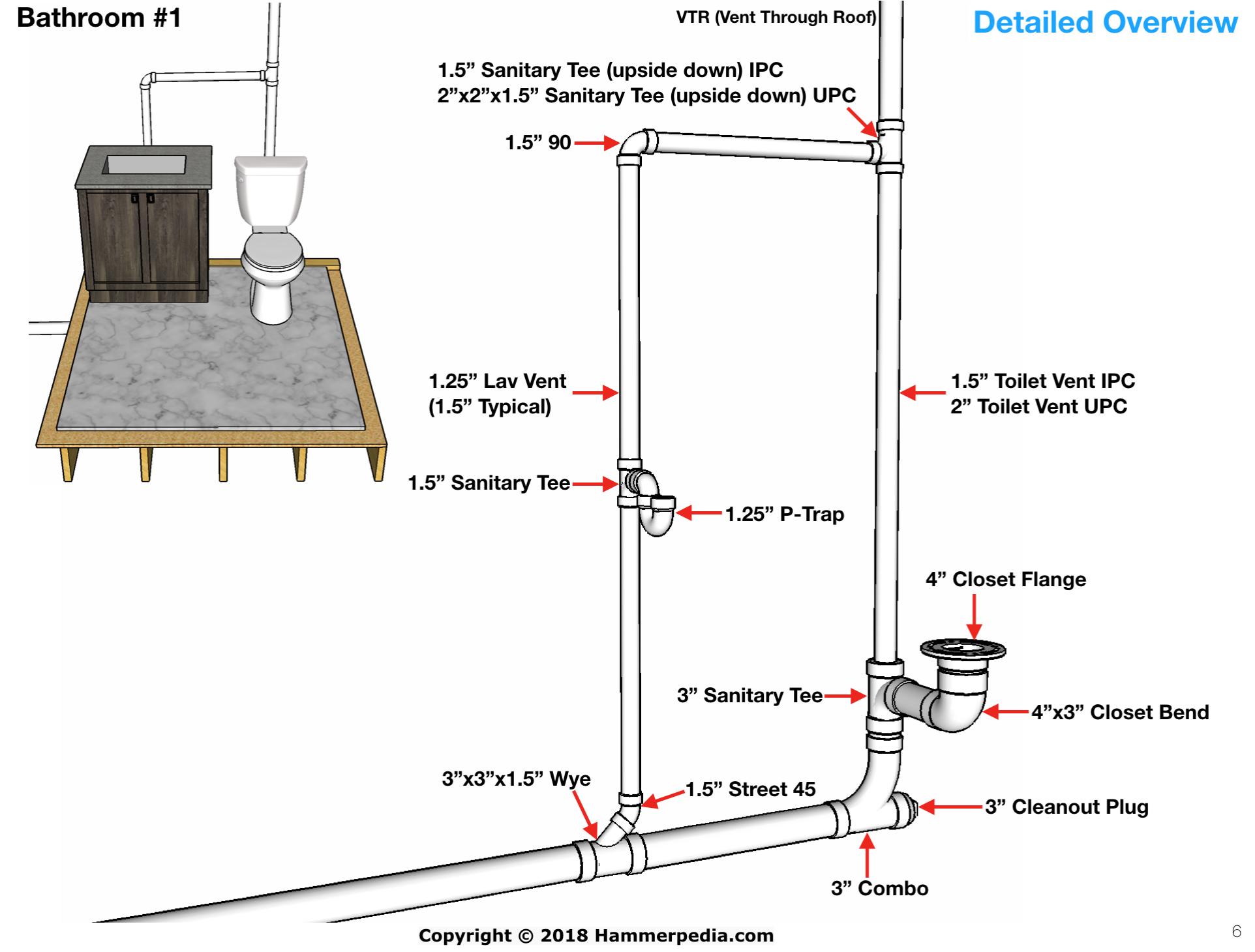 Hammerpedia Bathroom Plumbing Bathroom Construction Plumbing Installation