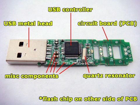USB NAND flash memory pen drive pcba ponents diagram