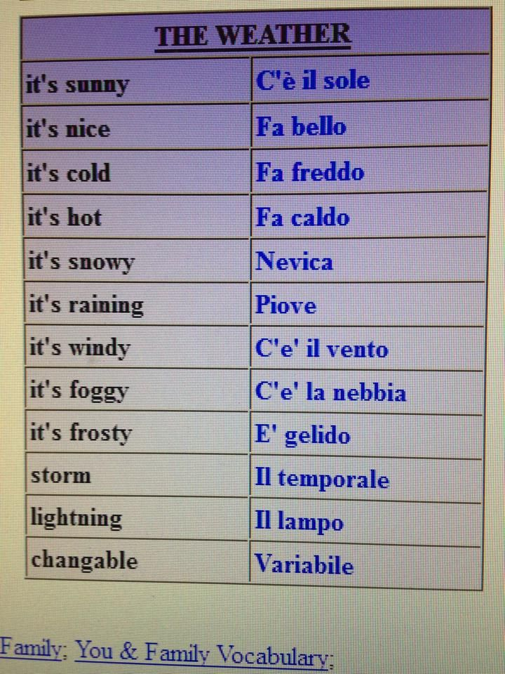 English In Italian: Learning Italian - The Weather