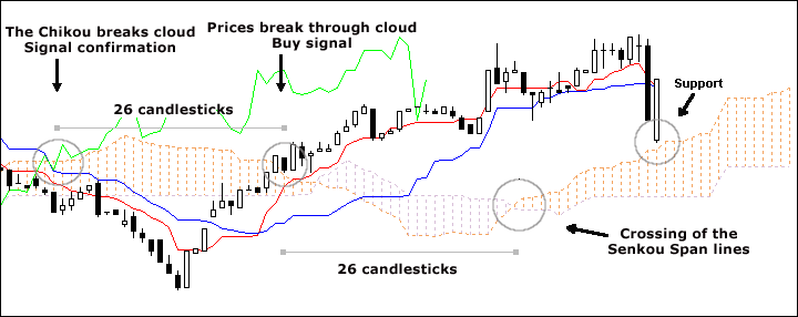 ichimoku systeme de trading)