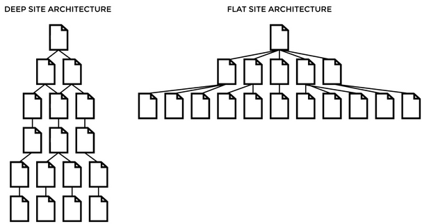 Image result for website architecture deep vs flat