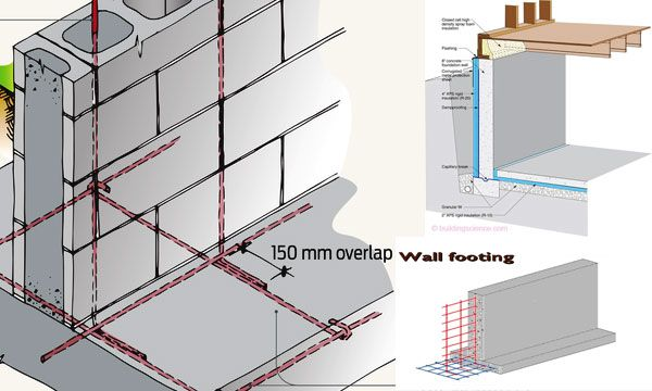 Wall Footing Foundation Wall Footing Design Types Of Wall Footing Concrete Wall Concrete Block Retaining Wall Concrete Block Walls