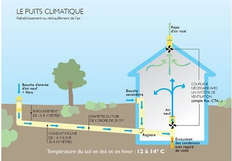 Rainwater recovery Дом и сад Pinterest Construction - systeme filtration eau maison
