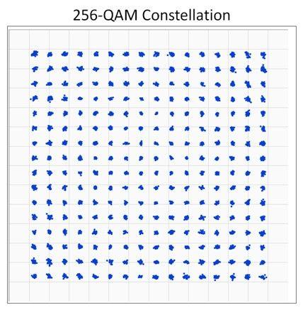 256 qam constellation diagram communication systems pinterest 256 qam constellation diagram ccuart Gallery