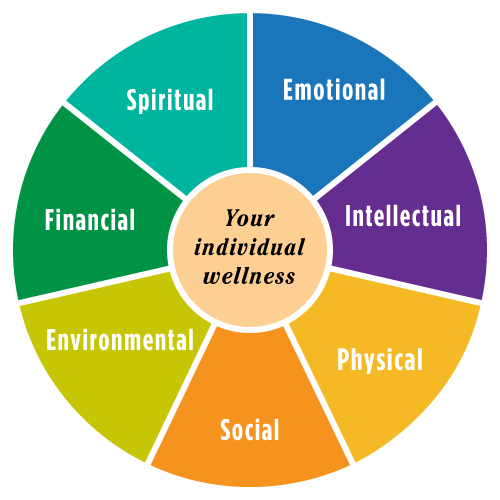 Defining Your Wellness | Wellness wheel, Wellness ... |Holistic Health Wheel