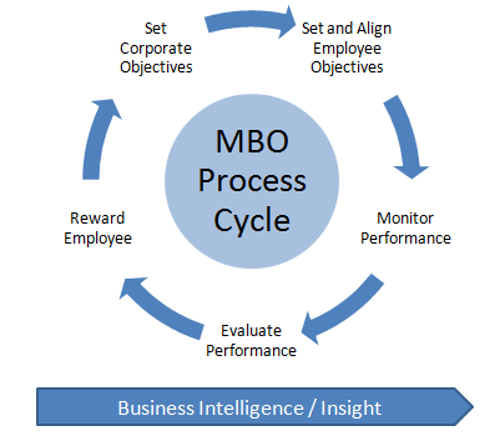 The Concept Of Management By Objectives Mbo Is Closely