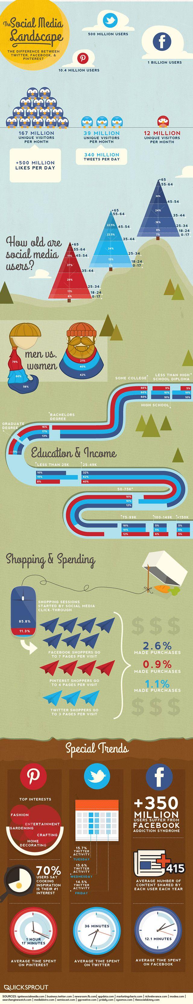Facebook vs Twitter vs Pinterest #infografia #infographics #SocialMedia