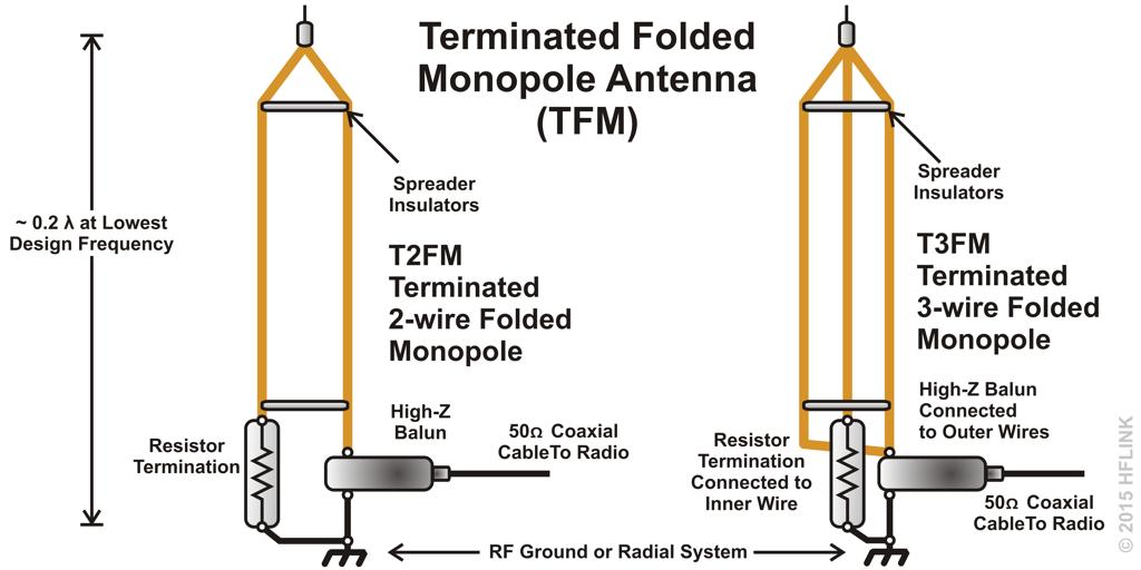 tfm terminated folded monopole antenna t2fm t3fm t4fm t5fm antenna rh pinterest co uk Antenna Grounding Diagram Mount CB Radio Antenna Diagram