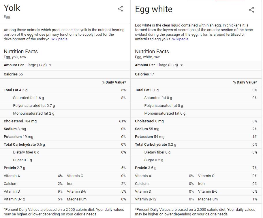 Egg White Vs Yolk Nutrition Facts Egg White Nutrition Egg Whites Nutrition Facts