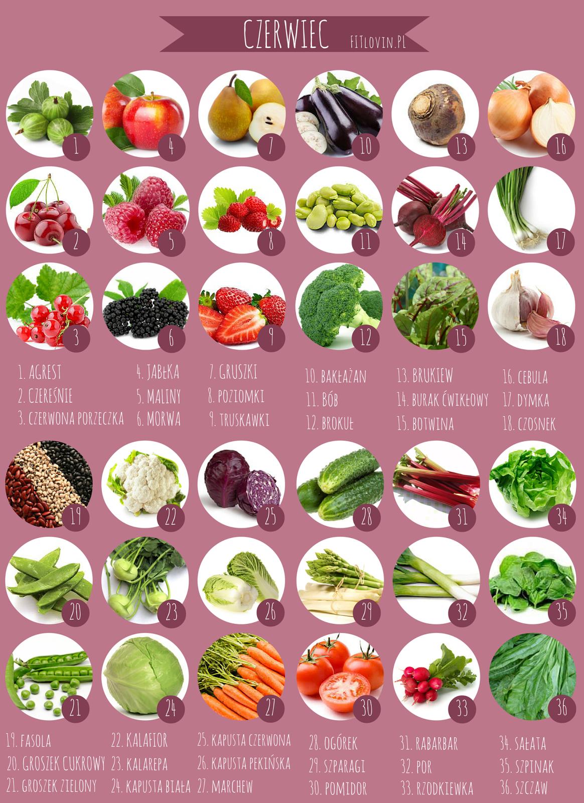 Czerwiec Sezonowe Warzywa I Owoce Grafiki Do Wydruku Niebieskoszara Fit Blog Mlodej Mamy Kids Menu Food And Drink Food