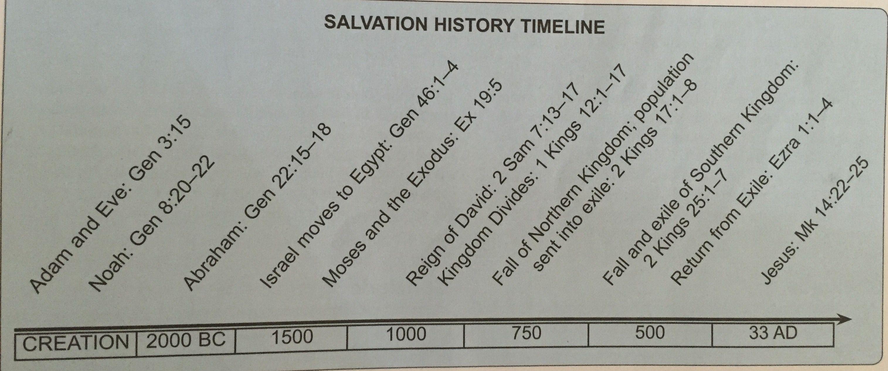 Salvation History Timeline