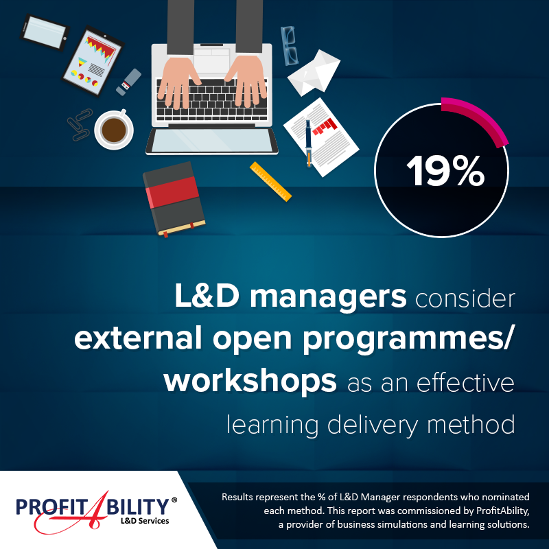 19% of Learning & Development managers consider external open programmes/ workshops as an effective learning delivery method