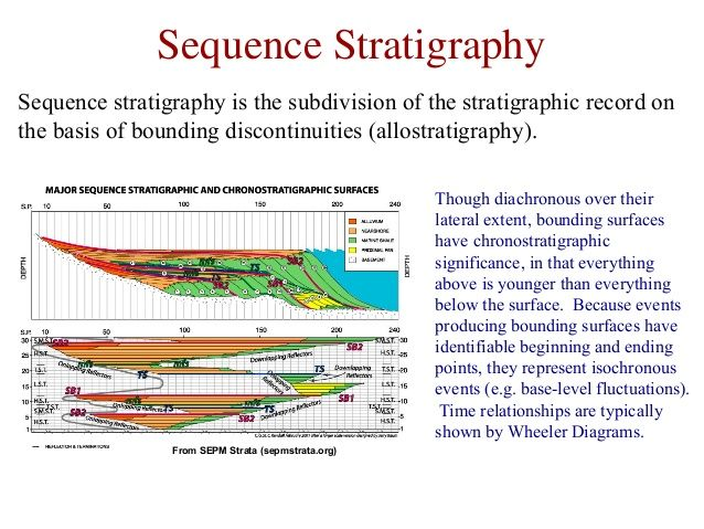 """sequence stratigraphy Following on from last year's huge success, on thursday february 26, 2015 jim anderson of exxonmobil conducted another """"short course in sequence stratigraphy."""