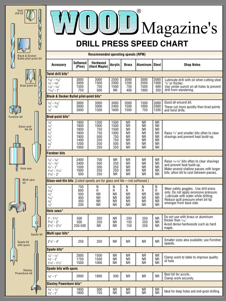 Wood Magazine S Drill Press Speed Chart In 2019