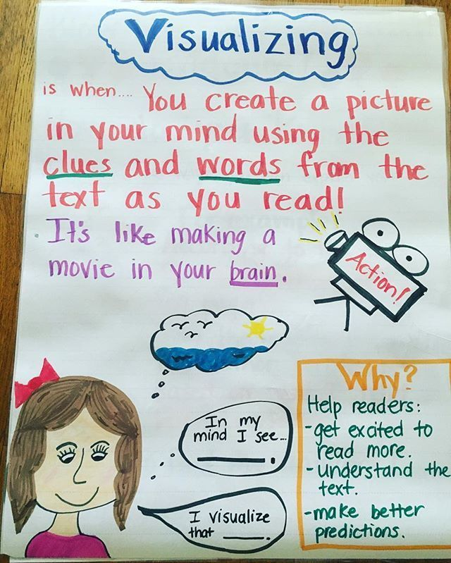 Asking \ Answering Questions Anchor Chart 3rd-5th Grade ELA - anchor charts