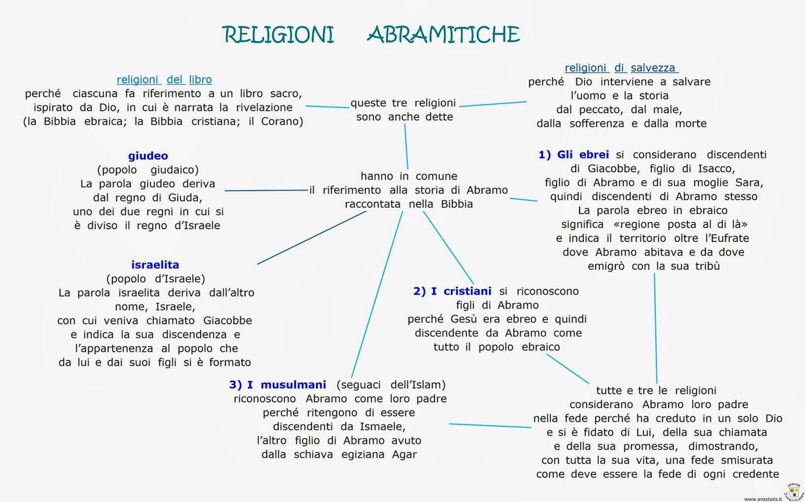 Cartina Del Mondo Con Le Diverse Religioni.Paradiso Delle Mappe Religione 1 Media Religione L Insegnamento Della Religione Classe Terza Elementare