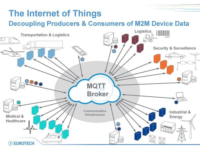 What You Need To Know About Iot And Mqtt Iot Autonomous Systems