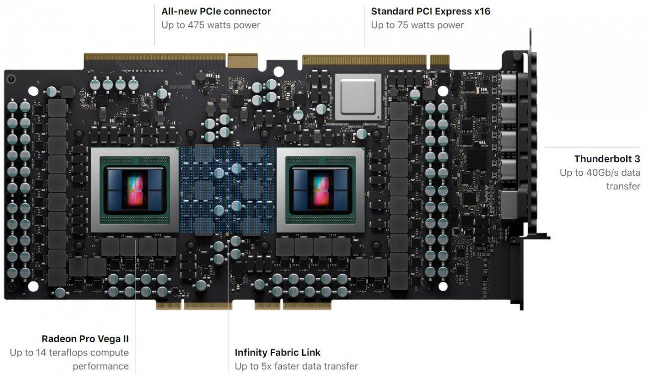 Amd Launches Radeon Pro Vega Ii Duo Dual Gpu Vega On 7nm Mac Pro Nvidia Amd