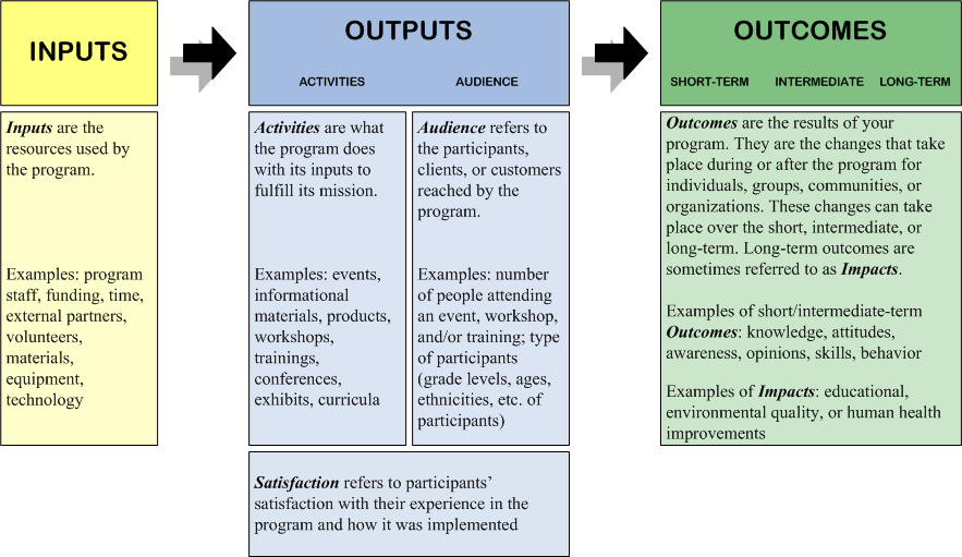 Logic model simple to understand and apply to your for Evaluation logic model template