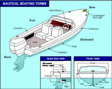 Boat       diagram      Zach s    Boat    Book Pictures   Nautical terms