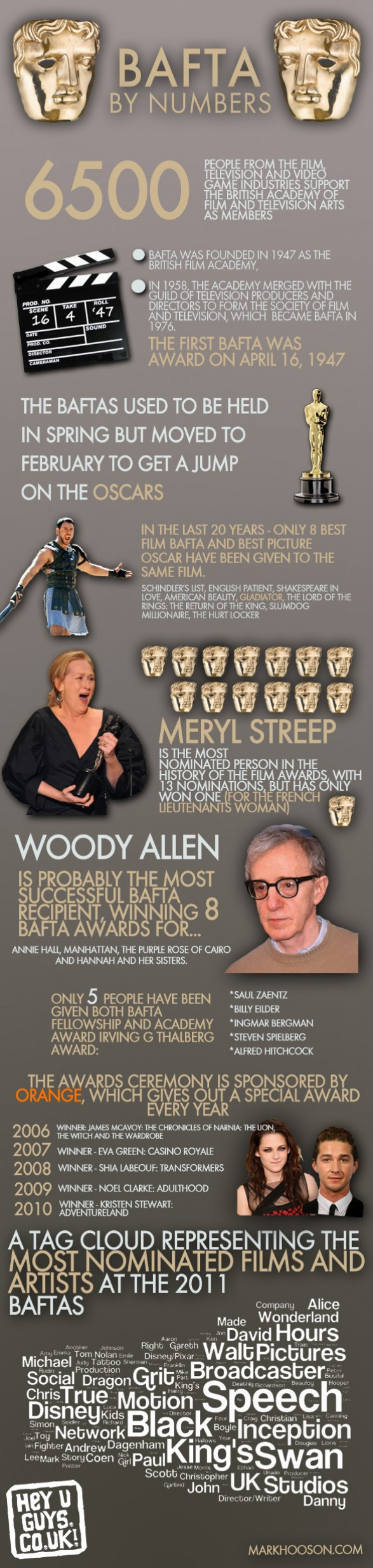 Bafta By The Numbers Infographic Film Film Facts Oscar