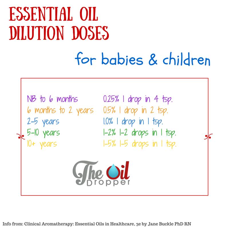 Dilution ratio for children essential oil also oils pinterest rh