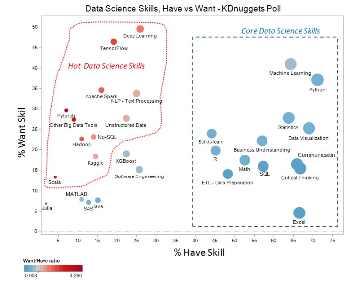 Which Data Science Skills Are Core And Which Are Hot Emerging Ones Science Skills Data Science Skills To Learn
