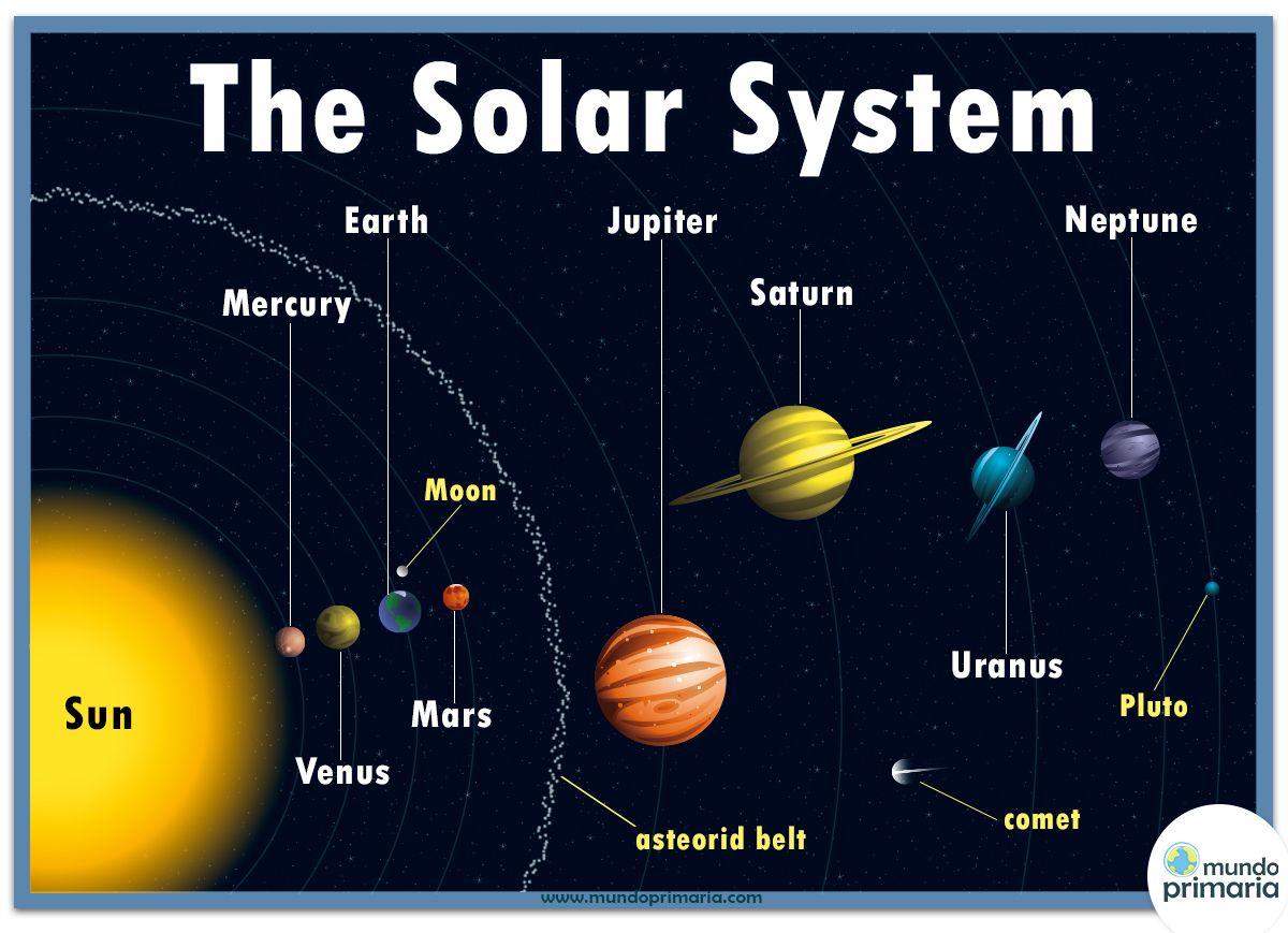 The Solar System Vocabulary Pinterest Solar system
