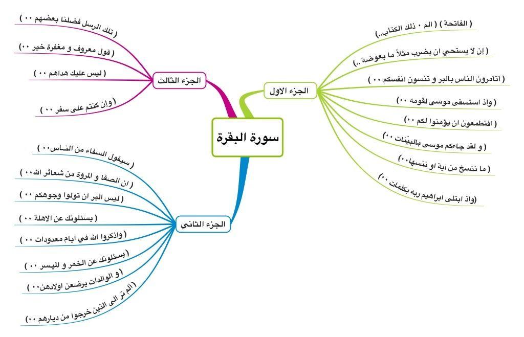 Pin By Azhar Noor Albastaki On خرائط ذهنية لسور القرآن Quran Tajweed Quran Quran Tafseer