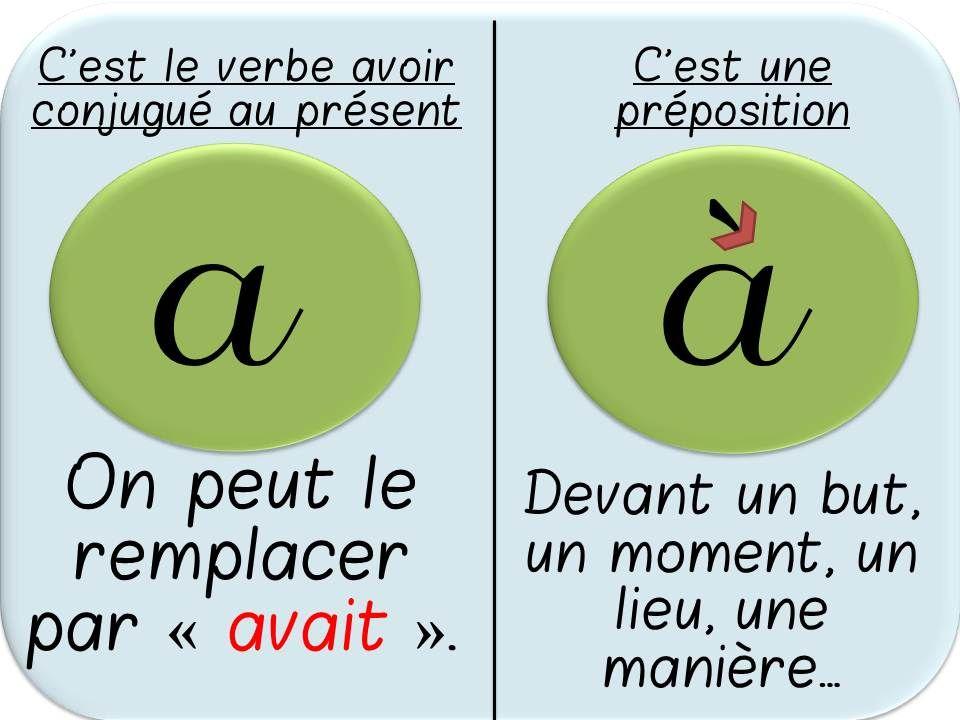 Affichages sur les homophones grammaticaux a for Dans homophone