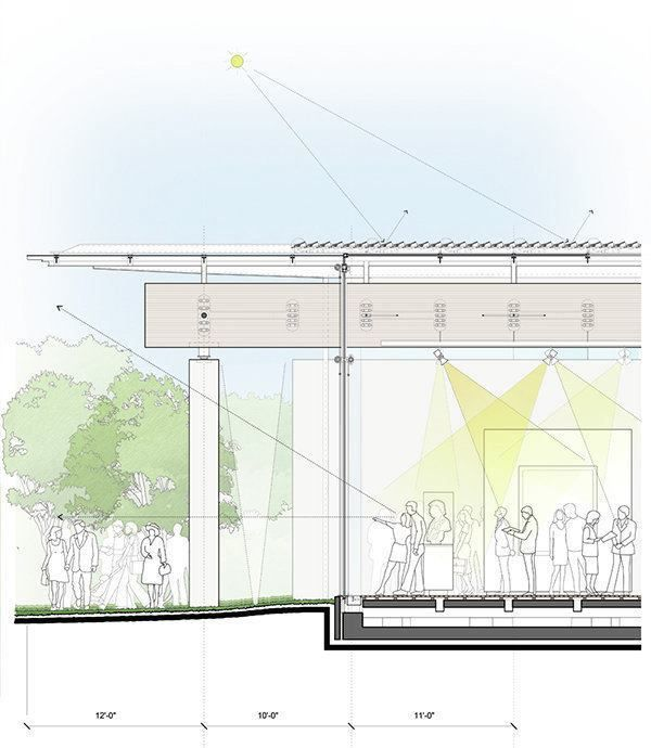 South Gallery Facade Section Renzo Piano Pavilion At The