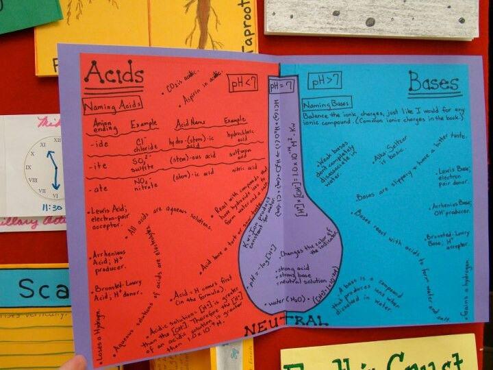 47 Impressive Acids and Bases Worksheet