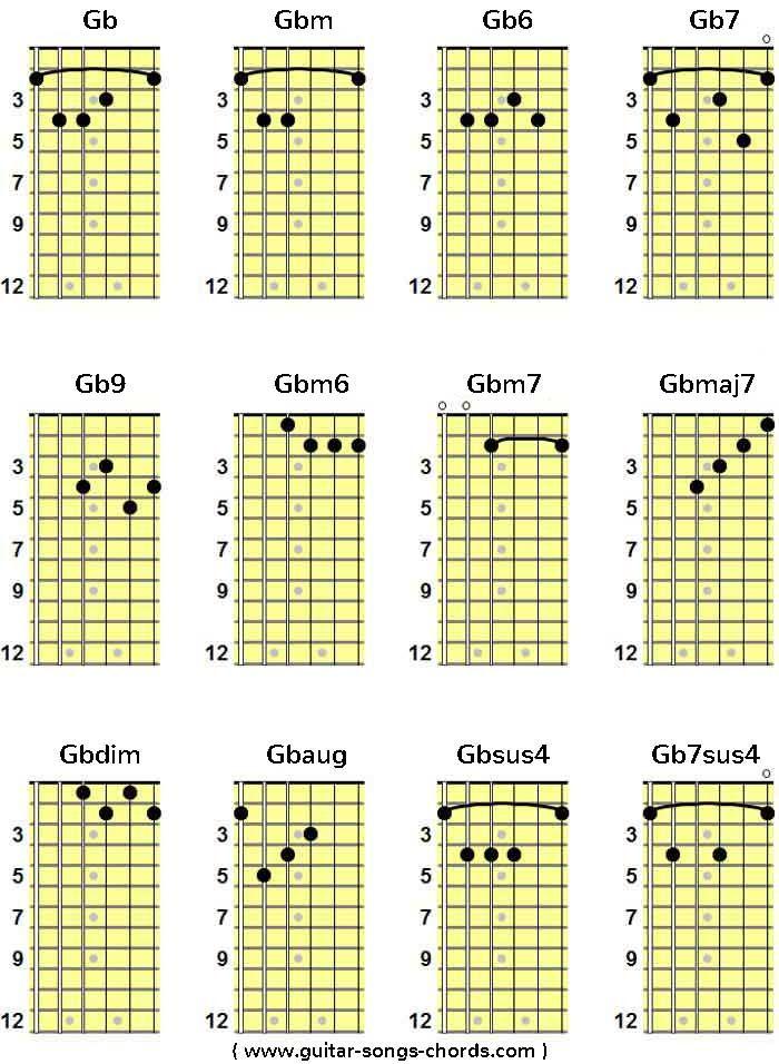 Gb/Ges Grifftabelle für Gitarre | Gb/Ges Guitar Chord Chart von ...