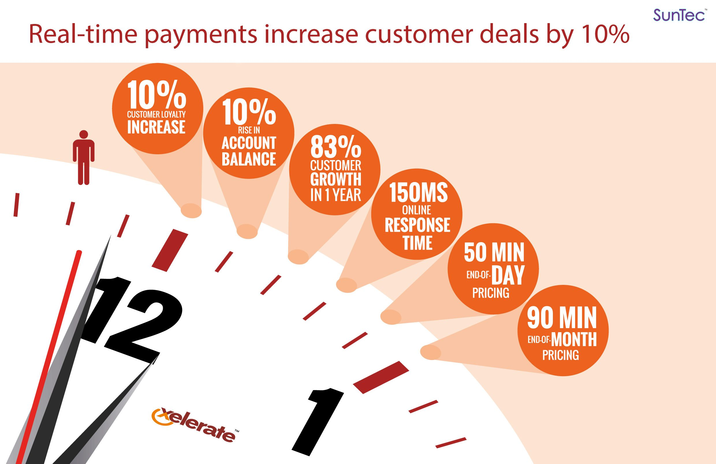 Using Suntec S Xelerate Product Suite Real Time Payments